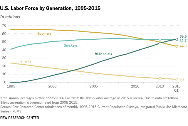 Labor force by generation