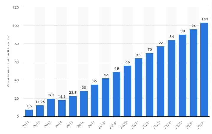 big data market demand