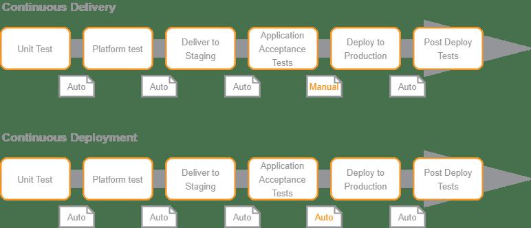 continuos delivery vs continuos deployment