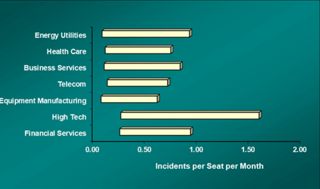 Incidents per month