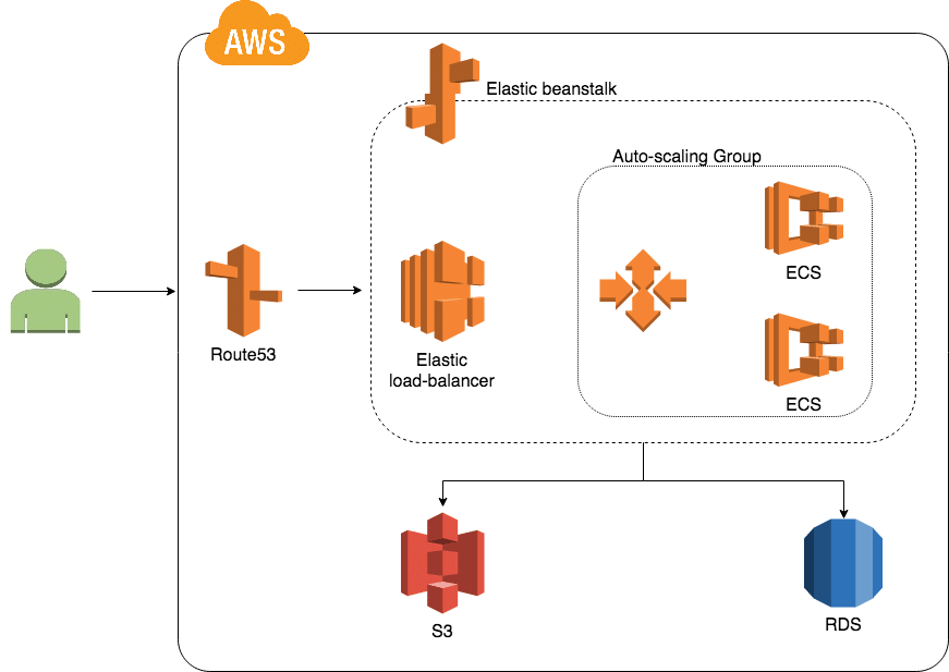 scheme Migration from Heroku to AWS - Romexsoft