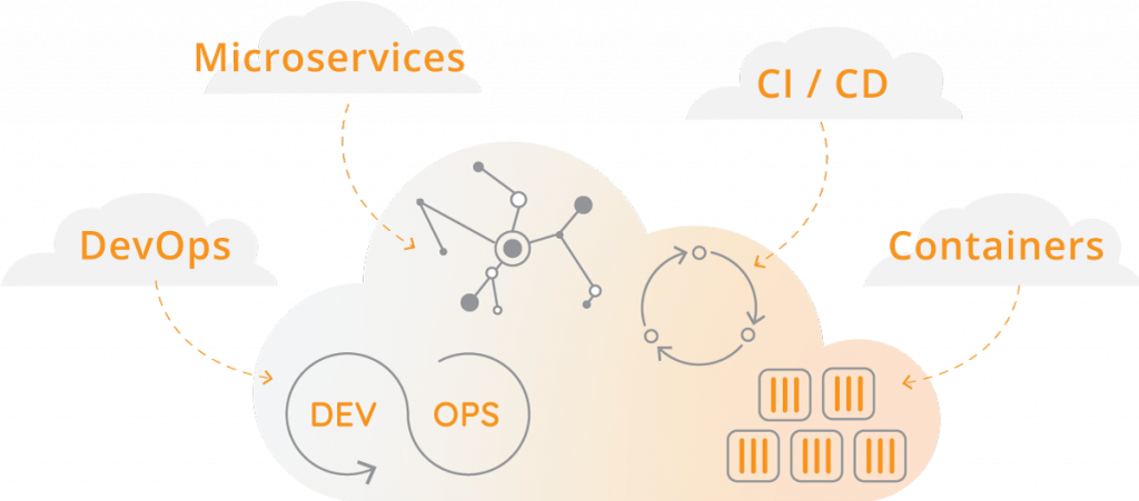 Cloud Application Development Romexsoft