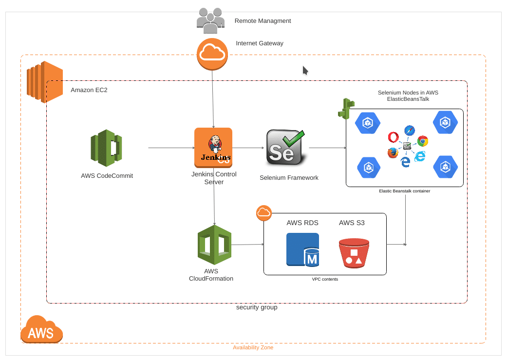 Cost-effective Automation Testing Solution on AWS Architecture Diagram
