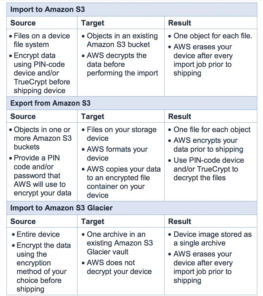 AWS Import/Export Security S3 - amazon cloud drive security