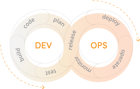 DevOps Solutions Romexsoft