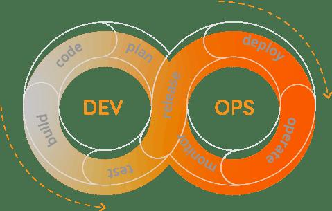 Romexsoft - DevOps as a Service
