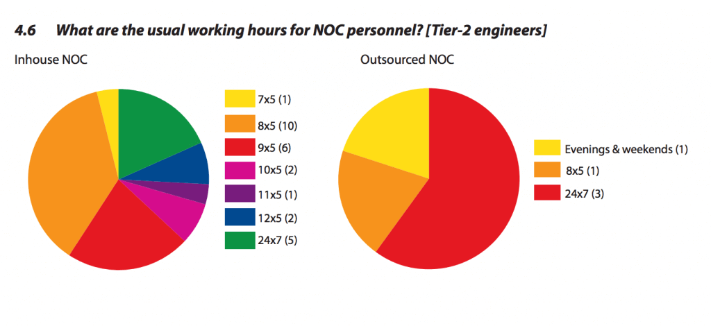 outsource NOC services