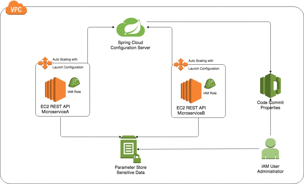 Secure and Effective Development without Access to Sensitive Data On AWS Architecture Diagram