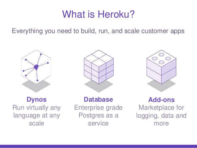 What is Heroku