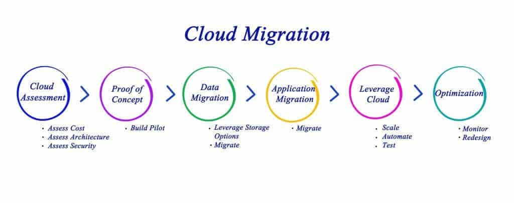 AWS cloud migration process
