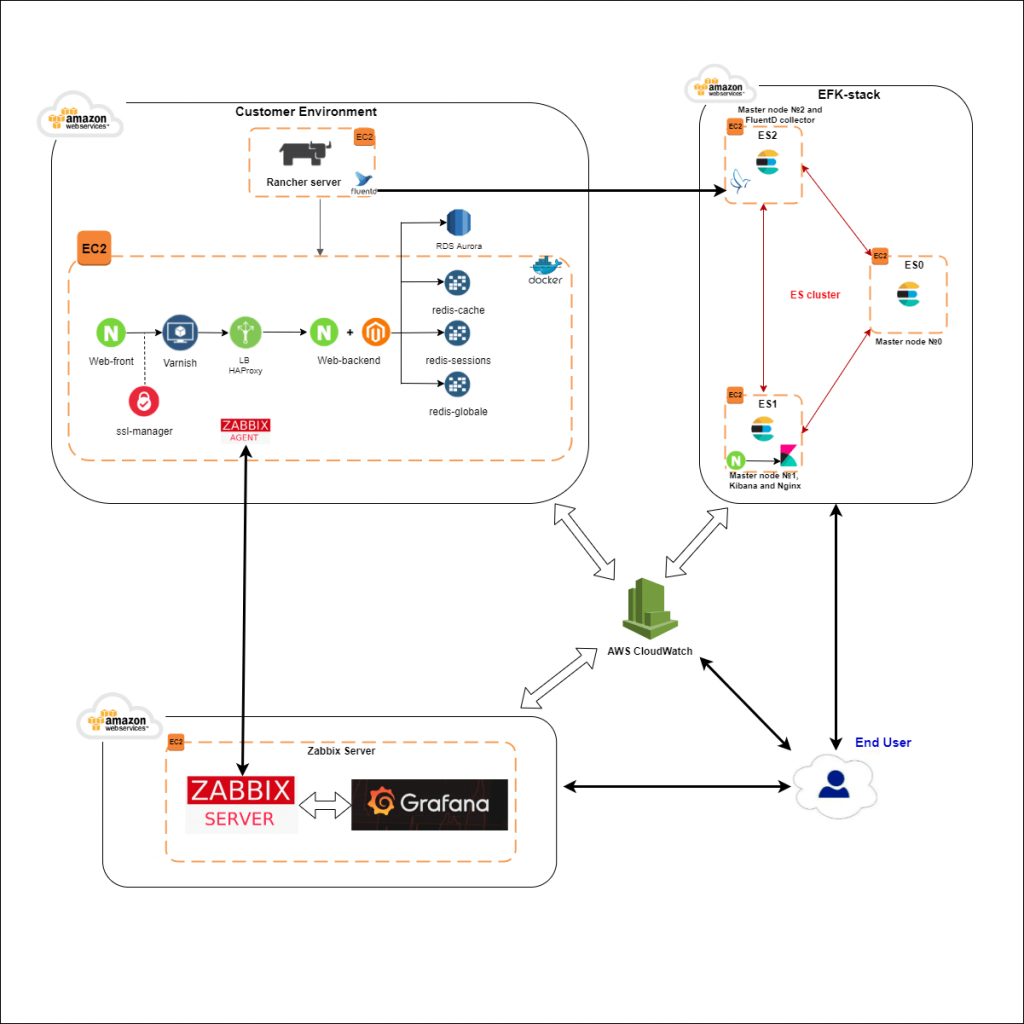 Castro monitoring on AWS case study diagram