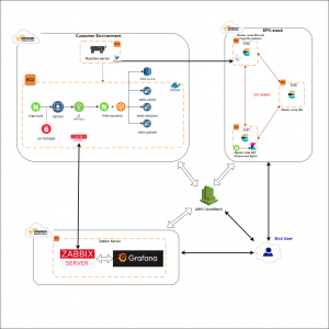 Castro monitoring on AWS case study diagram