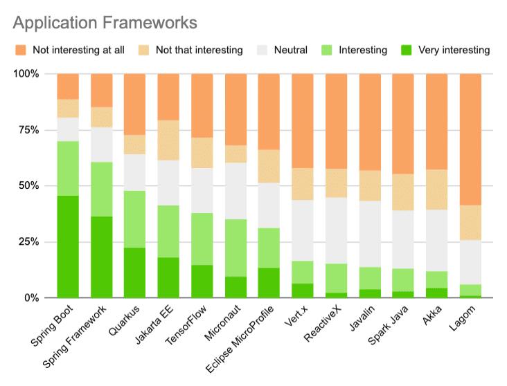 Java trends 2020 frameworks
