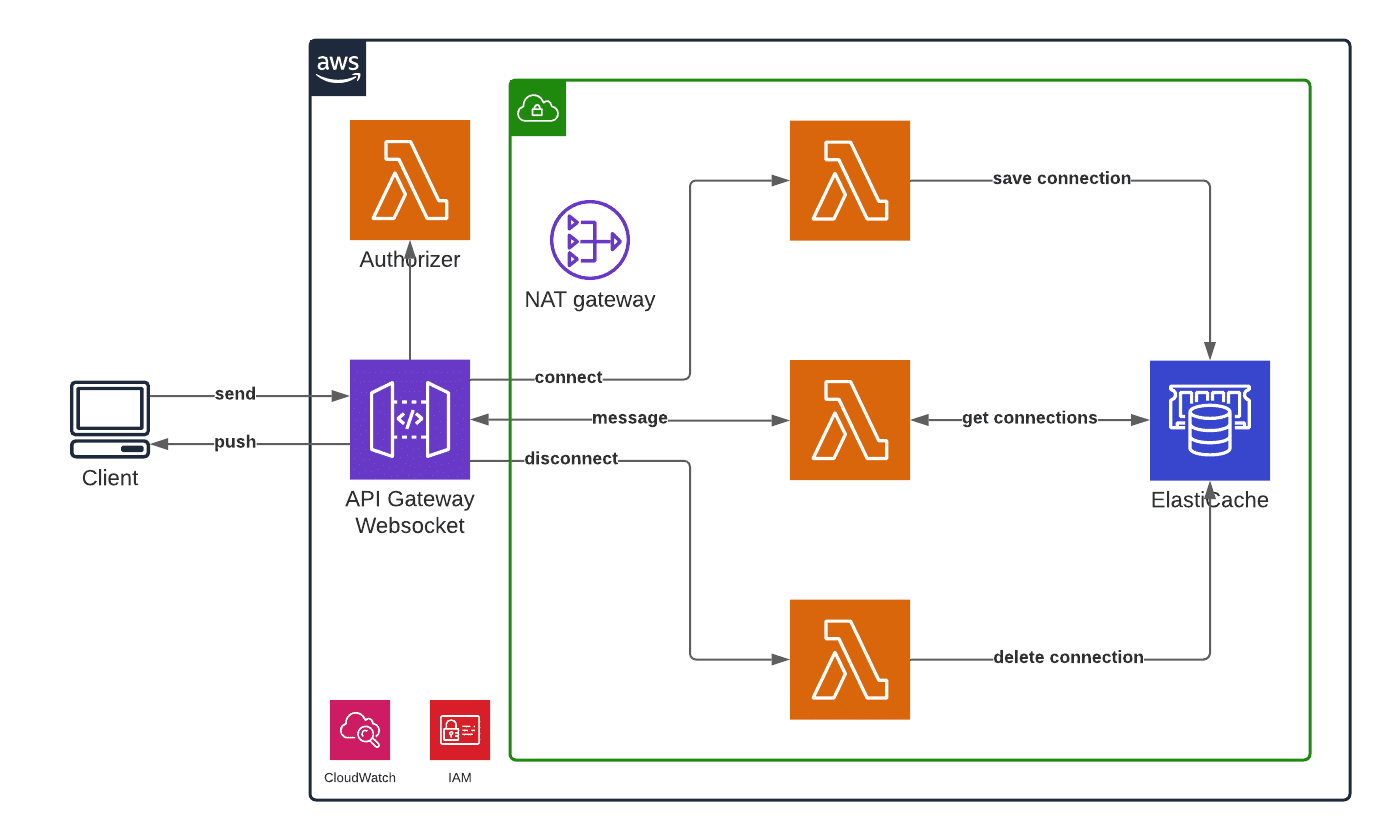 Real Time Messaging System AWS case study
