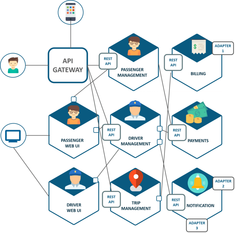 Microservice Architecture Uber