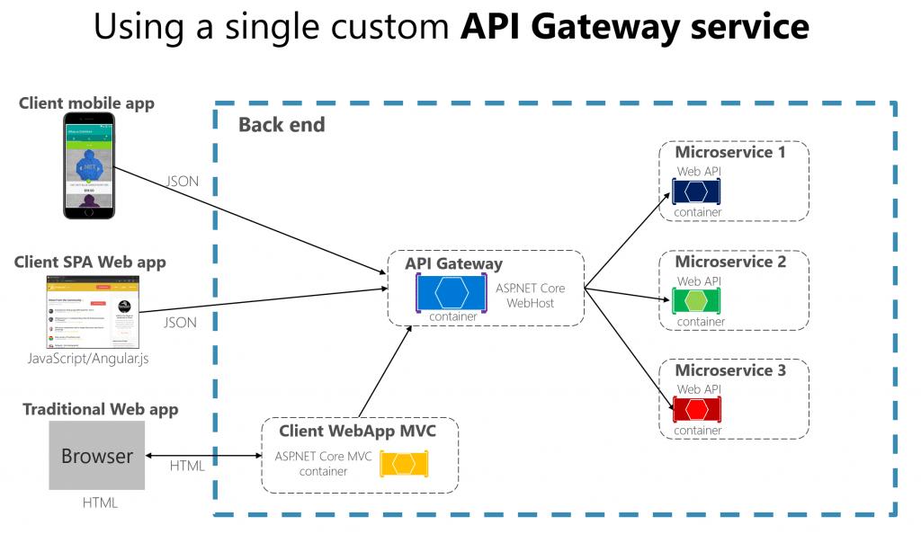 custom service api gateway