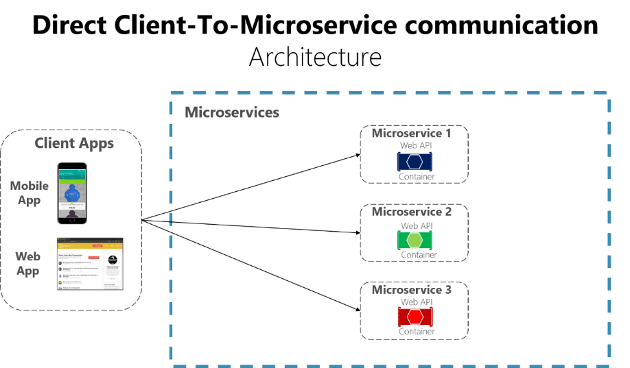 direct client to microservice communication
