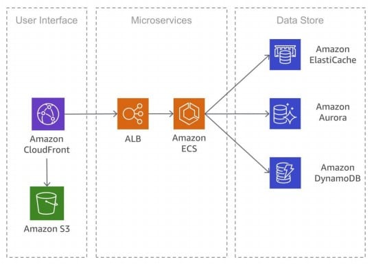 What Are Microservices in AWS