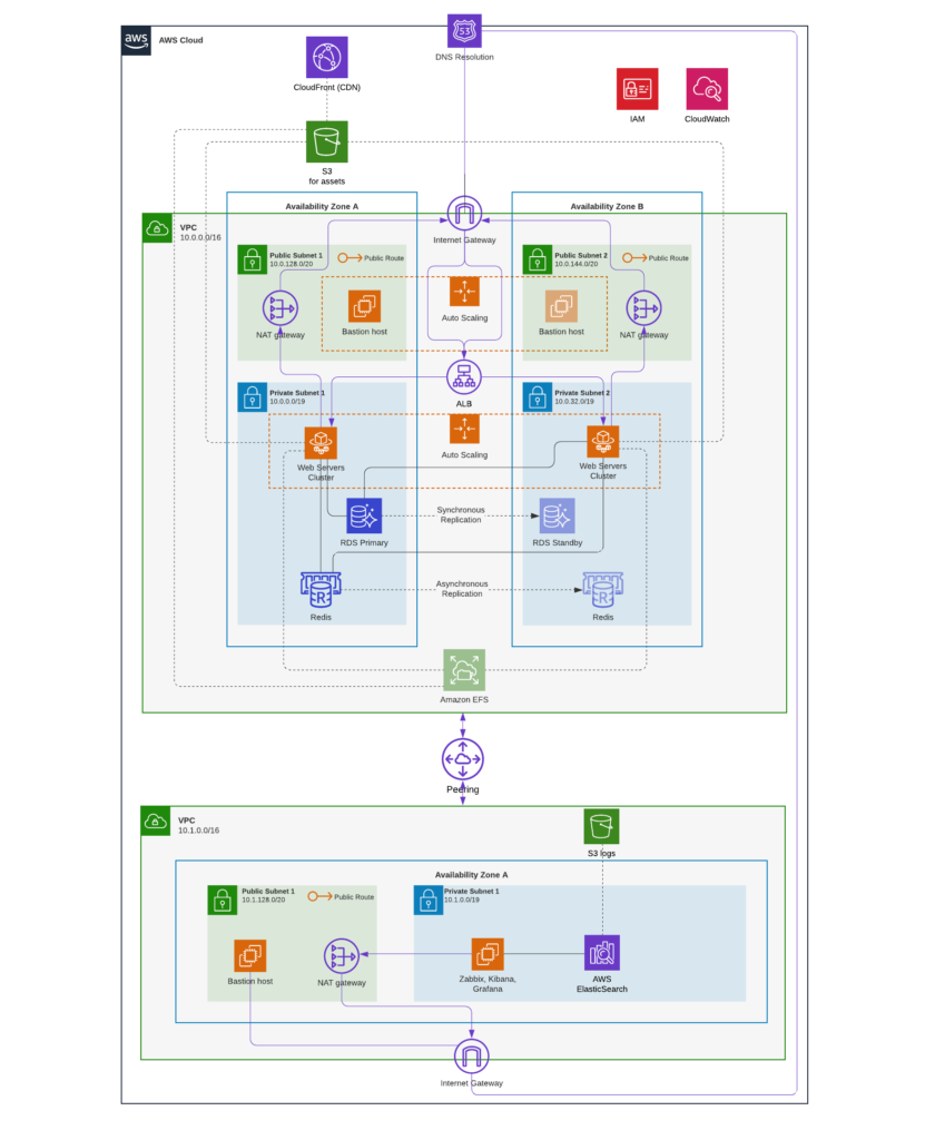 Ecommerce AWS infrastructure diagram